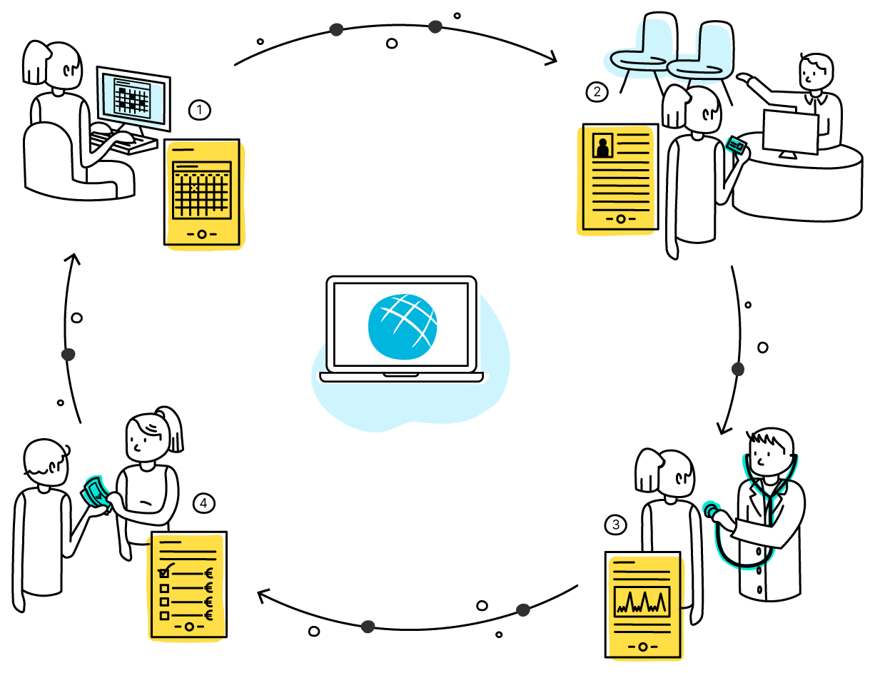Infografía proceso de gestión de clínicas Igaleno Cloud